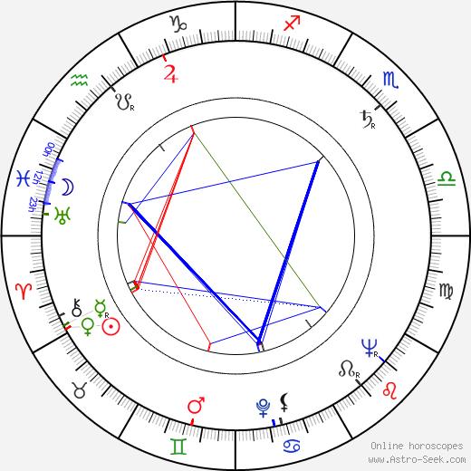 Teodor Gendera день рождения гороскоп, Teodor Gendera Натальная карта онлайн