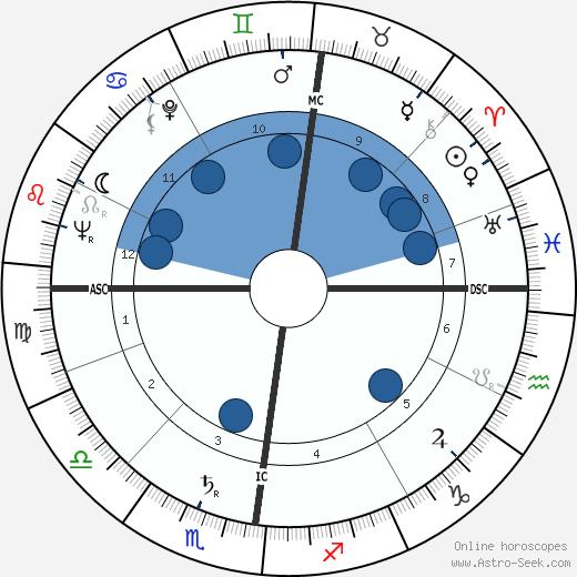 Tony Benn wikipedia, horoscope, astrology, instagram