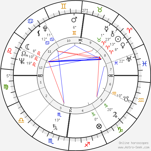 Tony Benn birth chart, biography, wikipedia 2019, 2020