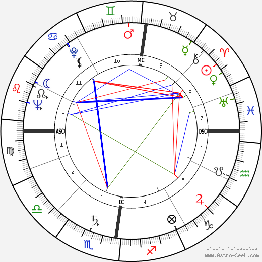 Tony Benn birth chart, Tony Benn astro natal horoscope, astrology