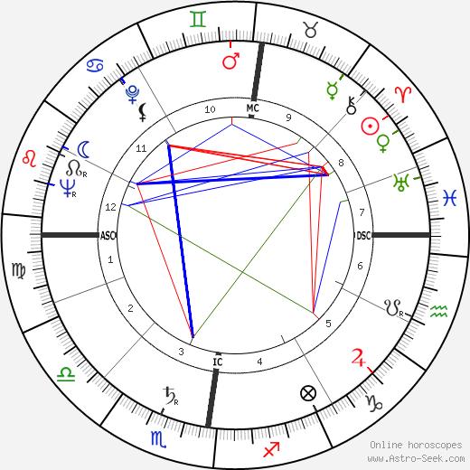 Tony Benn astro natal birth chart, Tony Benn horoscope, astrology
