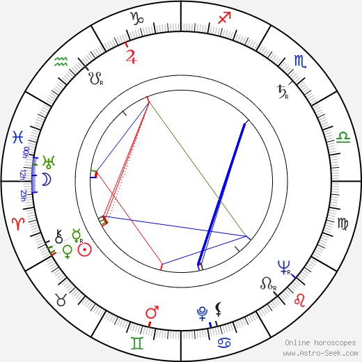Viliam Ptáček birth chart, Viliam Ptáček astro natal horoscope, astrology