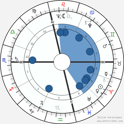 Vittorino Colombo wikipedia, horoscope, astrology, instagram
