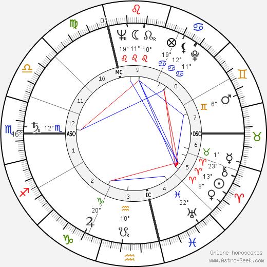 Vittorino Colombo birth chart, biography, wikipedia 2019, 2020