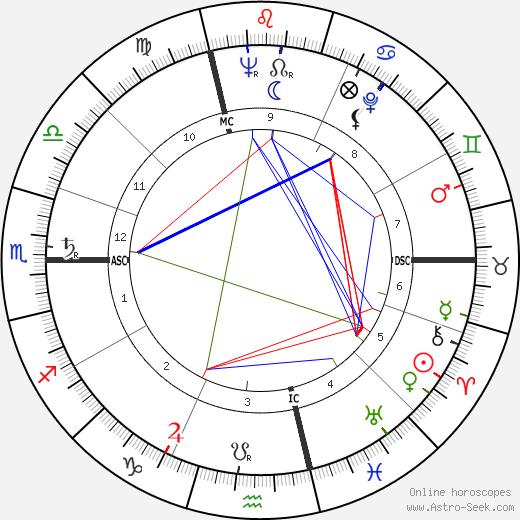 Vittorino Colombo astro natal birth chart, Vittorino Colombo horoscope, astrology