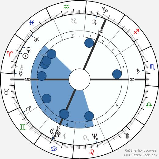 Walter Carr wikipedia, horoscope, astrology, instagram