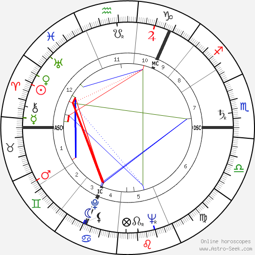 Walter Carr astro natal birth chart, Walter Carr horoscope, astrology