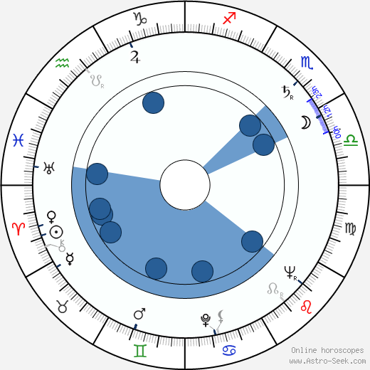 Warren Finnerty wikipedia, horoscope, astrology, instagram