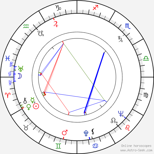 Wilma Lipp birth chart, Wilma Lipp astro natal horoscope, astrology
