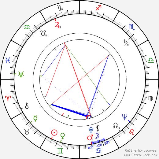 Alec McCowen день рождения гороскоп, Alec McCowen Натальная карта онлайн