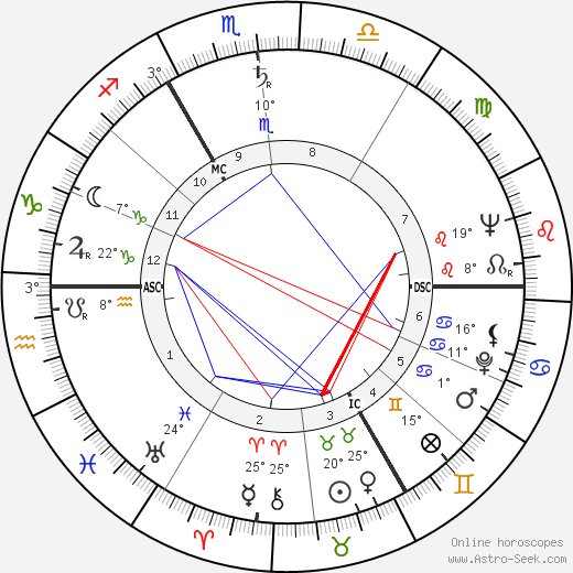 August de Winter birth chart, biography, wikipedia 2019, 2020