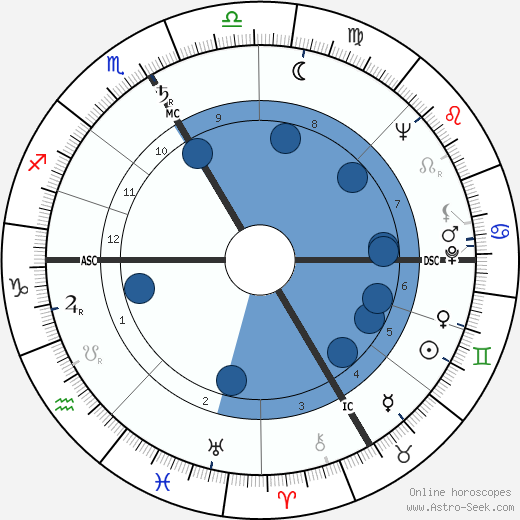 Billye M. Becker wikipedia, horoscope, astrology, instagram