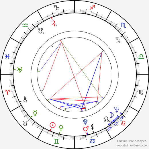 Blanka Vikusová astro natal birth chart, Blanka Vikusová horoscope, astrology
