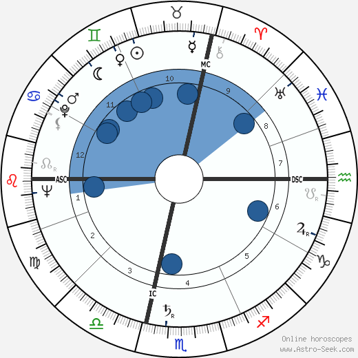 Carlo Annovazzi wikipedia, horoscope, astrology, instagram
