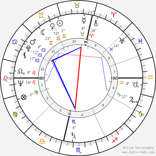 Carlo Annovazzi birth chart, biography, wikipedia 2019, 2020