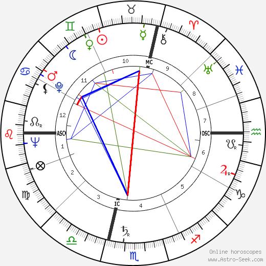 Carlo Annovazzi tema natale, oroscopo, Carlo Annovazzi oroscopi gratuiti, astrologia