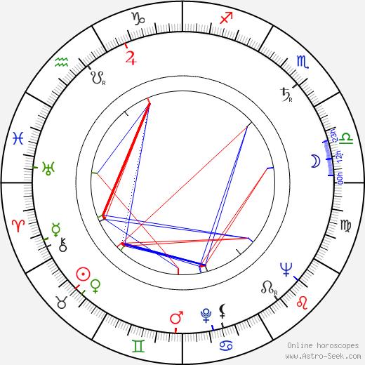 Charles Chaplin Jr. astro natal birth chart, Charles Chaplin Jr. horoscope, astrology