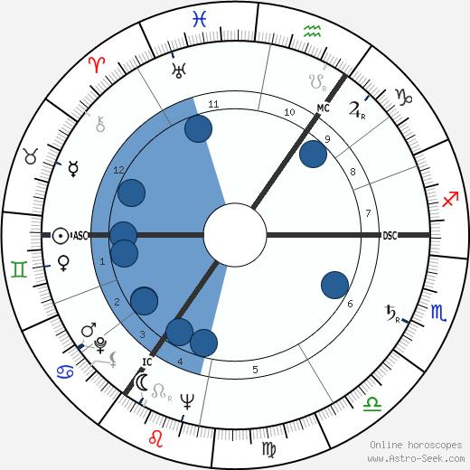 Dietrich Fischer-Dieskau wikipedia, horoscope, astrology, instagram