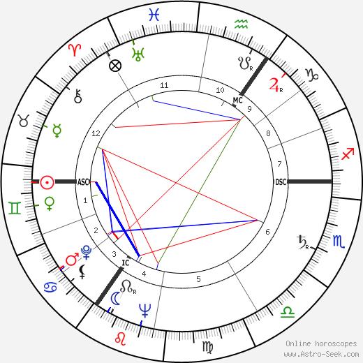 Dietrich Fischer-Dieskau tema natale, oroscopo, Dietrich Fischer-Dieskau oroscopi gratuiti, astrologia