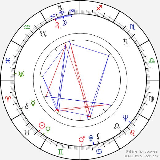 Dietrich Haugk birth chart, Dietrich Haugk astro natal horoscope, astrology