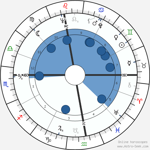 Edda Albertini wikipedia, horoscope, astrology, instagram