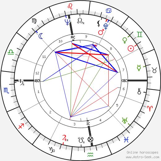 Edda Albertini день рождения гороскоп, Edda Albertini Натальная карта онлайн