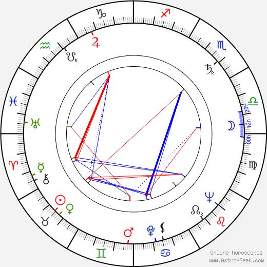 Eddi Arent день рождения гороскоп, Eddi Arent Натальная карта онлайн