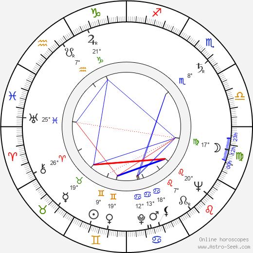 Endel Ani birth chart, biography, wikipedia 2019, 2020