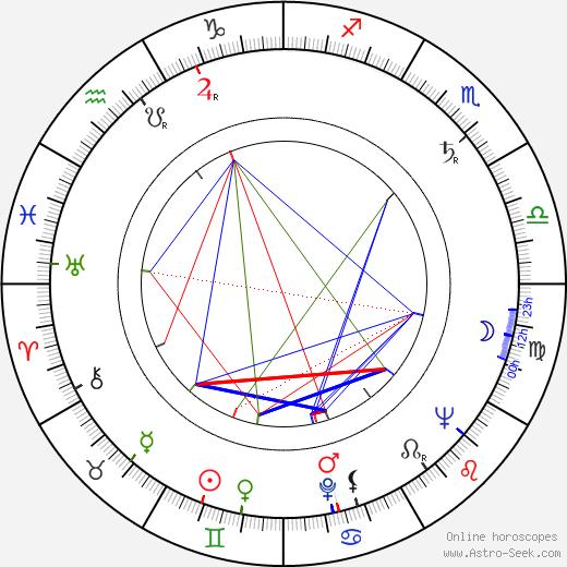 Endel Ani birth chart, Endel Ani astro natal horoscope, astrology