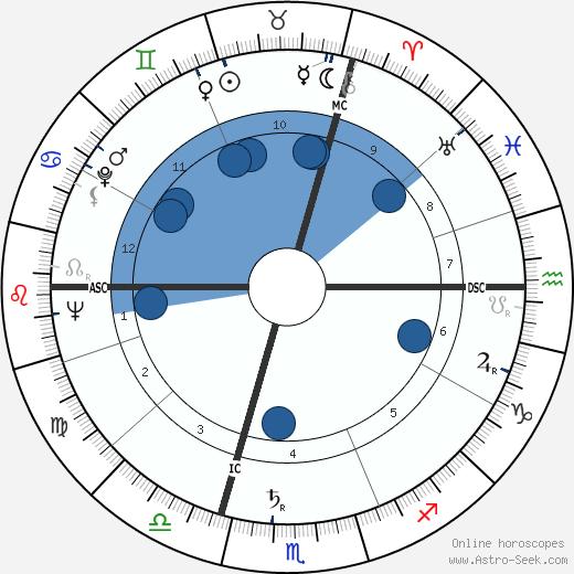 Ernie Stautner wikipedia, horoscope, astrology, instagram
