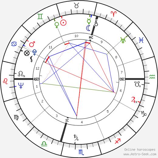 Ernie Stautner день рождения гороскоп, Ernie Stautner Натальная карта онлайн