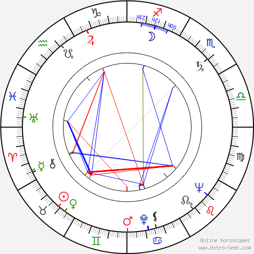 Esko Nevalainen astro natal birth chart, Esko Nevalainen horoscope, astrology