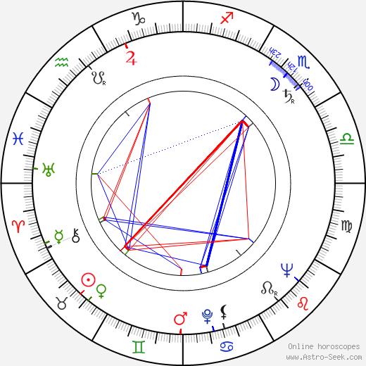 Estanis González birth chart, Estanis González astro natal horoscope, astrology