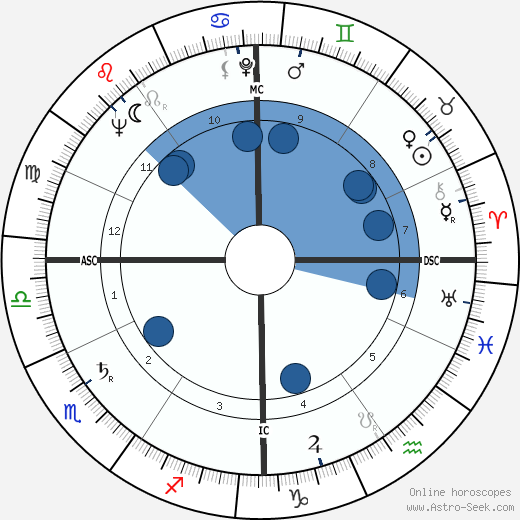 Gabriele Amorth wikipedia, horoscope, astrology, instagram