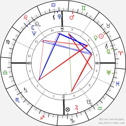 Gabriele Amorth день рождения гороскоп, Gabriele Amorth Натальная карта онлайн