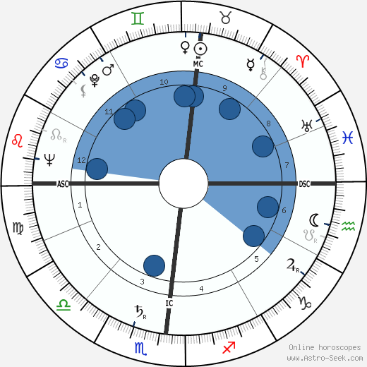 Georges Bellon wikipedia, horoscope, astrology, instagram