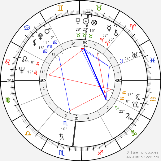 Georges Bellon birth chart, biography, wikipedia 2019, 2020