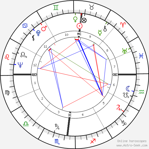 Georges Bellon astro natal birth chart, Georges Bellon horoscope, astrology