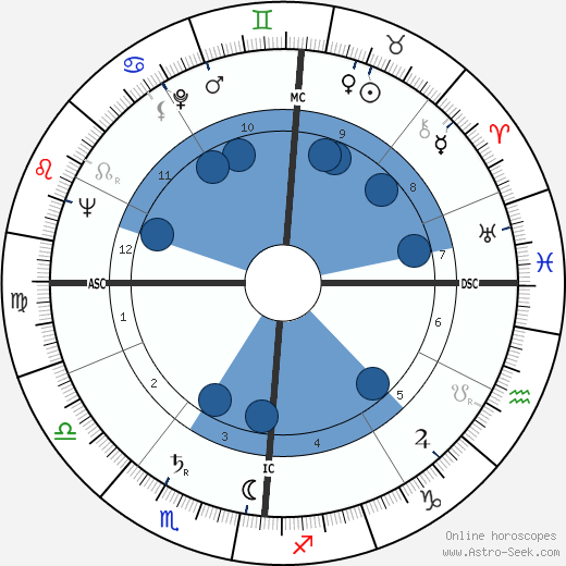 Georges Conchon wikipedia, horoscope, astrology, instagram