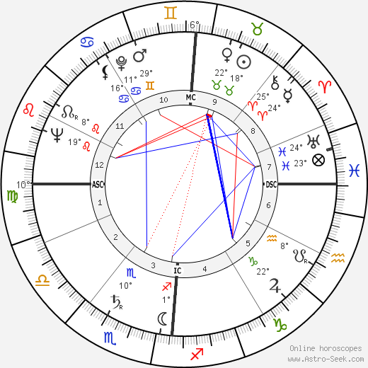 Georges Conchon birth chart, biography, wikipedia 2019, 2020