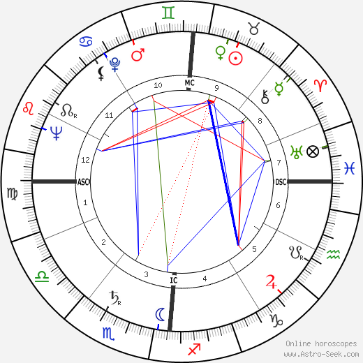 Georges Conchon astro natal birth chart, Georges Conchon horoscope, astrology