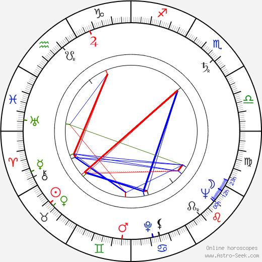 Gilda Sarmento birth chart, Gilda Sarmento astro natal horoscope, astrology