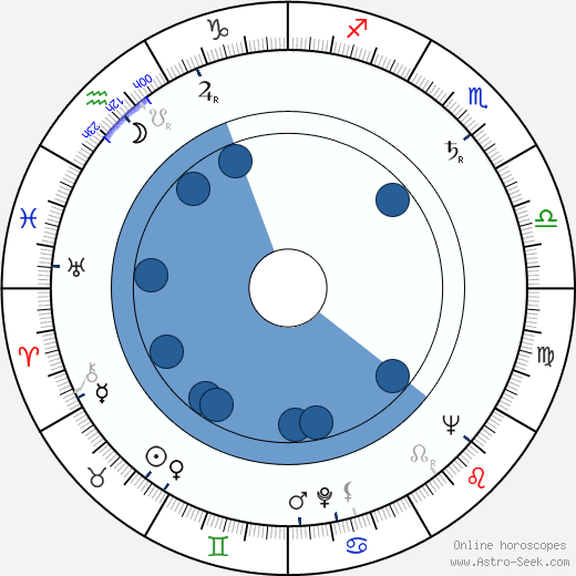Gordon Gostelow wikipedia, horoscope, astrology, instagram