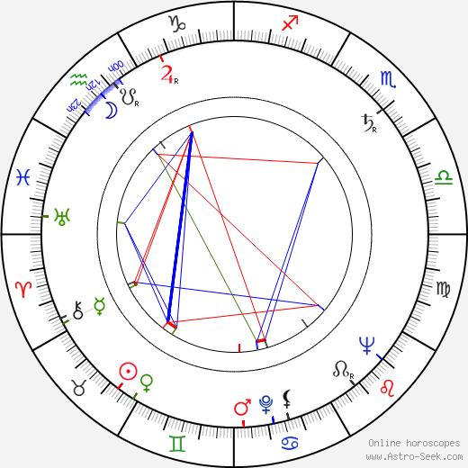Gordon Gostelow astro natal birth chart, Gordon Gostelow horoscope, astrology