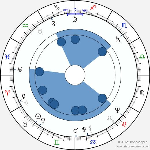 Günther Simon wikipedia, horoscope, astrology, instagram