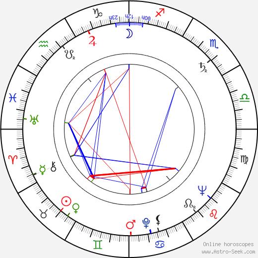 Günther Simon tema natale, oroscopo, Günther Simon oroscopi gratuiti, astrologia