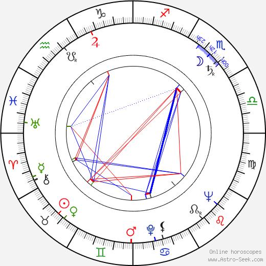Hana Kavalírová tema natale, oroscopo, Hana Kavalírová oroscopi gratuiti, astrologia