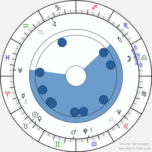 Hédi Temessy wikipedia, horoscope, astrology, instagram