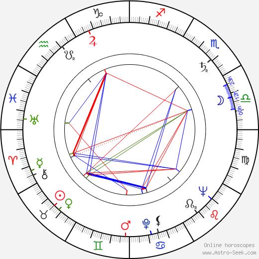 Hédi Temessy birth chart, Hédi Temessy astro natal horoscope, astrology
