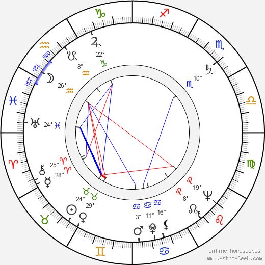 Igor Gostev birth chart, biography, wikipedia 2019, 2020